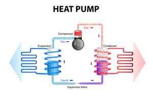 Overland Park, KS Heat-Pump-Services